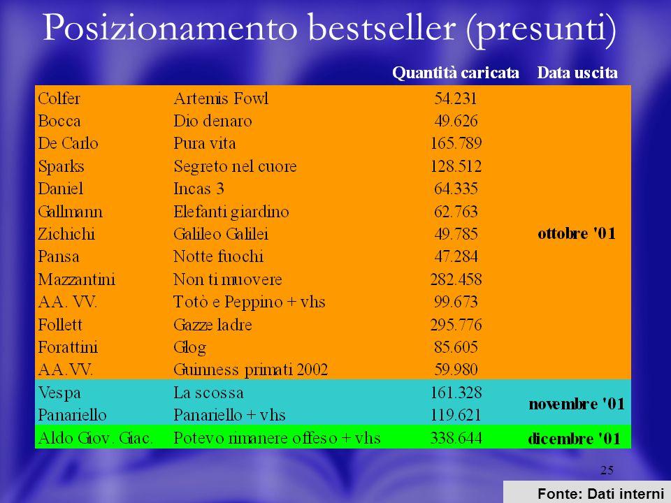 25 Posizionamento bestseller (presunti) Fonte: Dati interni