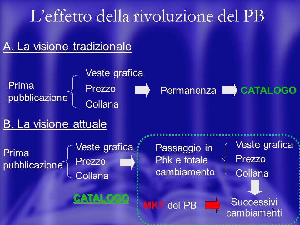 4 Leffetto della rivoluzione del PB HC titoloautore PB Spostamento dei titoli nelle serie Serie omogenee R&D MKT singolo Vero portafoglio prodotti MKT di brand