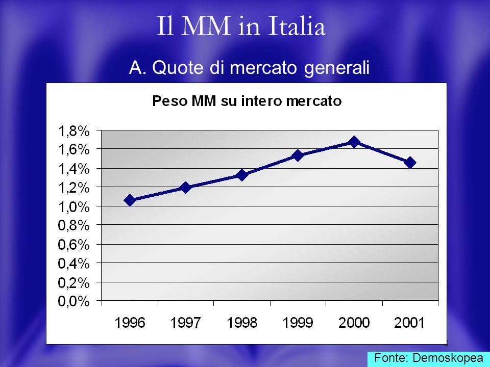 9 Il MM in Italia B. Fatturato Miti Fonte: Dati interni