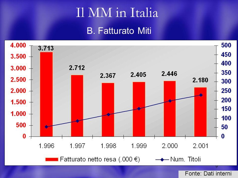 20 La stagionalità - Fatturati Divisione libri trade Fonte: Dati interni