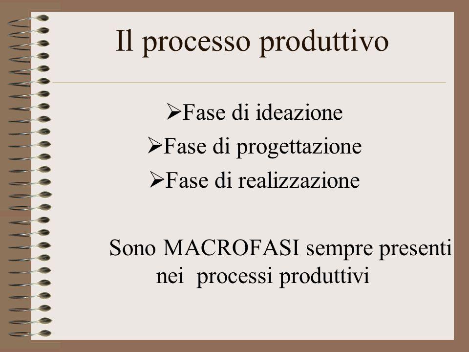 Fase di ideazione Fase di progettazione Fase di realizzazione Sono MACROFASI sempre presenti nei processi produttivi Il processo produttivo