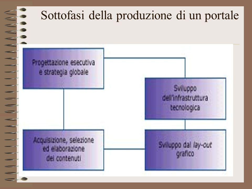 Sottofasi della produzione di un portale