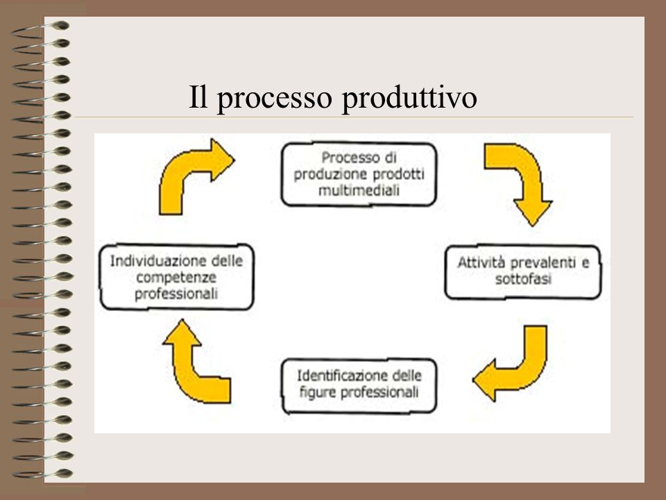 Gli attori - Responsabile di prodotti multimedialiResponsabile di prodotti multimediali Definizione: E colui che si occupa di coordinare l insieme delle attività per la produzione di un titolo multimediale nei suoi aspetti tecnici e organizzativi.
