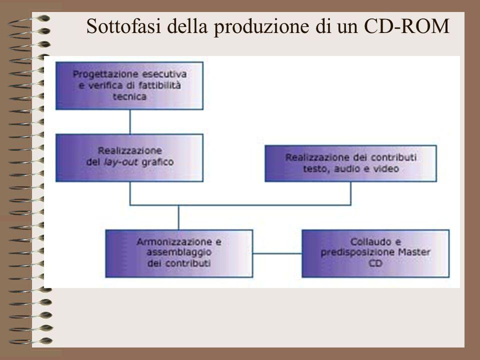 Gli attori – Redattore Definizione: Si occupa di elaborare testi e contenuti destinati alla diffusione su internet o CD-Rom.