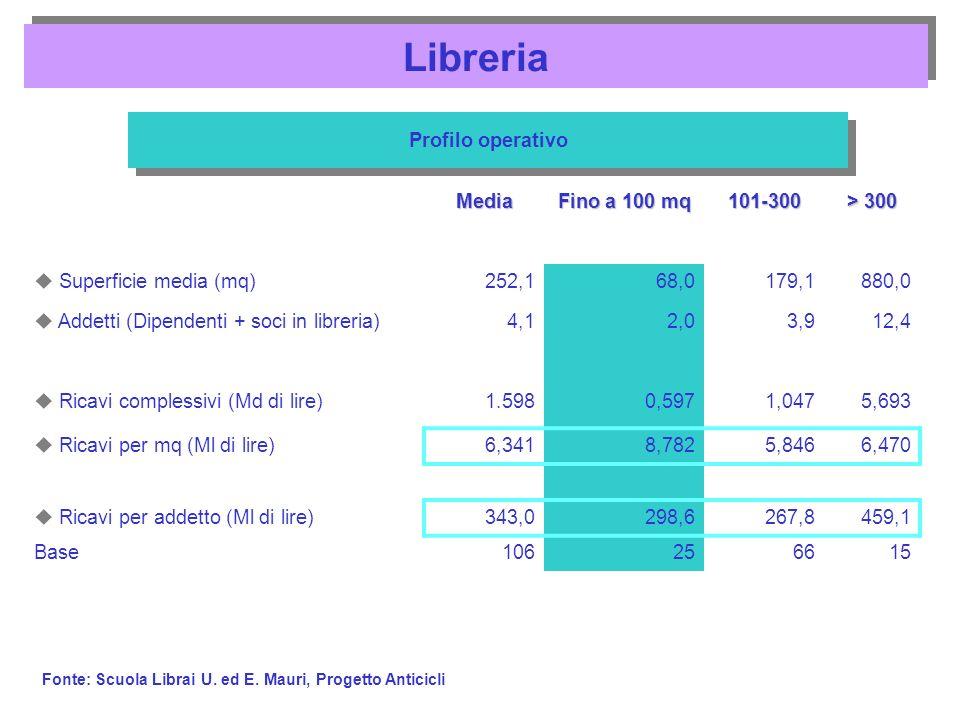 Media Fino a 100 mq 101-300 > 300 Superficie media (mq)252,168,0179,1880,0 Addetti (Dipendenti + soci in libreria)4,12,03,912,4 Ricavi complessivi (Md