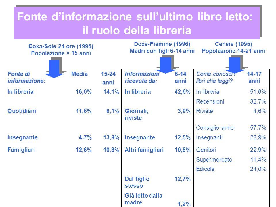 Fonte di informazione: Media15-24anni Informazioni ricevute da: 6-14 anni Come conosci i libri che leggi? 14-17 anni In libreria16,0%14,1%In libreria4