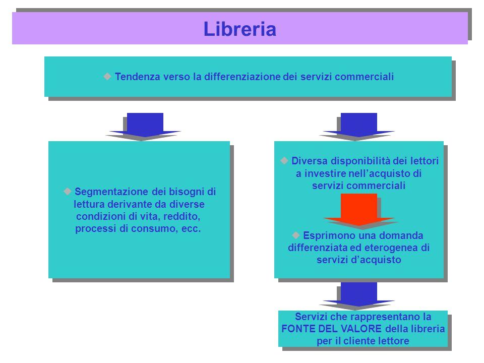 Tendenza verso la differenziazione dei servizi commerciali Segmentazione dei bisogni di lettura derivante da diverse condizioni di vita, reddito, proc