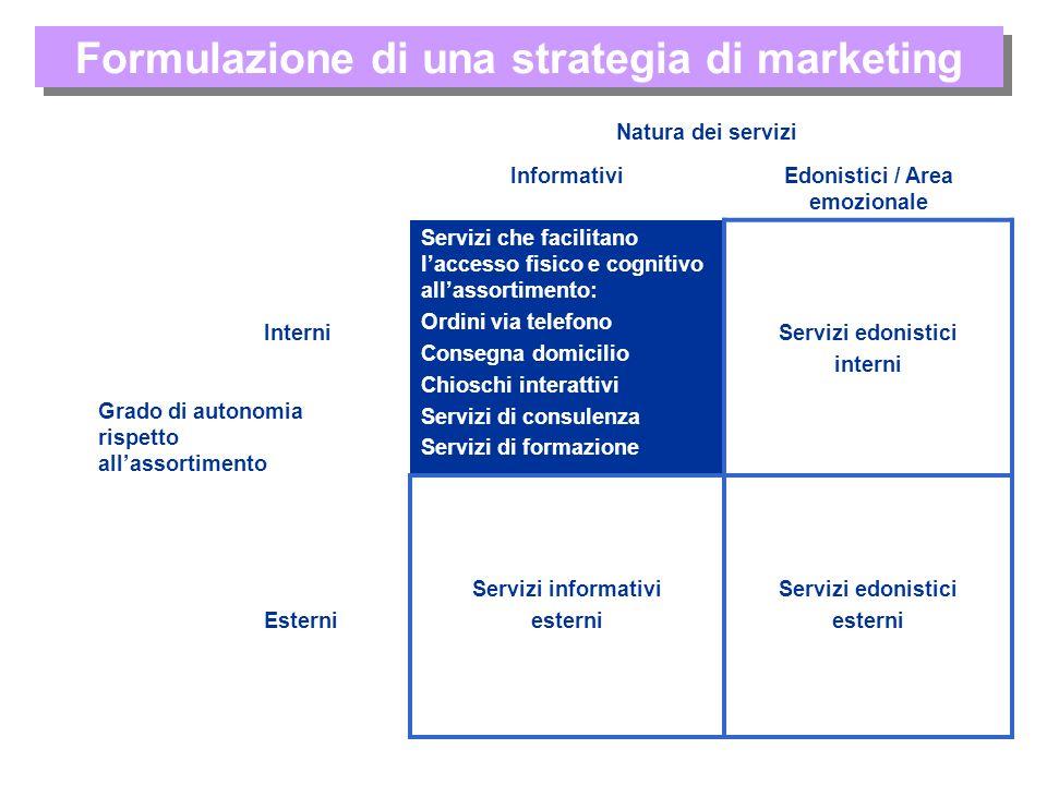 Formulazione di una strategia di marketing InformativiEdonistici / Area emozionale Interni Servizi che facilitano laccesso fisico e cognitivo allassor