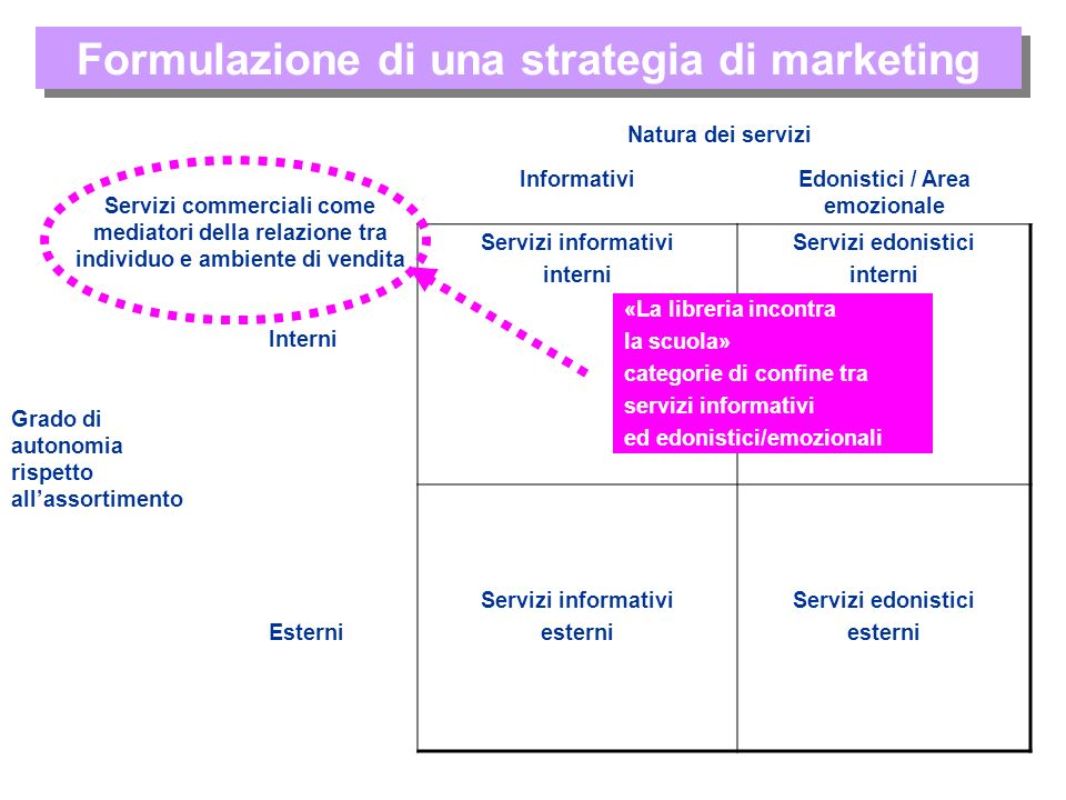 Formulazione di una strategia di marketing InformativiEdonistici / Area emozionale Interni Servizi informativi interni Servizi edonistici interni Este