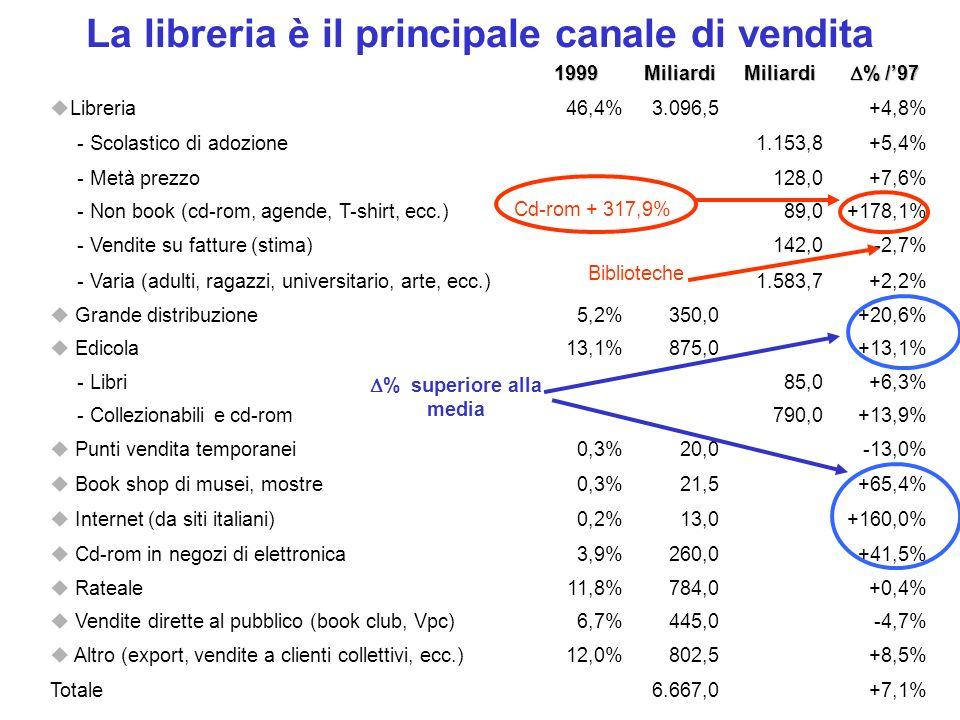 La libreria è il principale canale di vendita1999MiliardiMiliardi % /97 % /97 Libreria46,4%3.096,5+4,8% - Scolastico di adozione1.153,8+5,4% - Metà pr