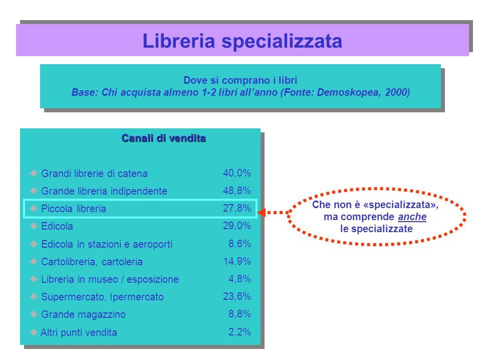 Canali di vendita Grandi librerie di catena 40,0% Grande libreria indipendente 48,8% Piccola libreria 27,8% Edicola 29,0% Edicola in stazioni e aeropo