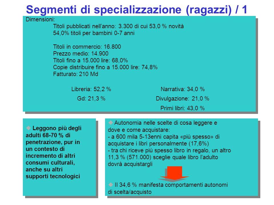 Segmenti di specializzazione (ragazzi) / 1 Dimensioni: Titoli pubblicati nellanno: 3.300 di cui 53,0 % novità 54,0% titoli per bambini 0-7 anni Titoli