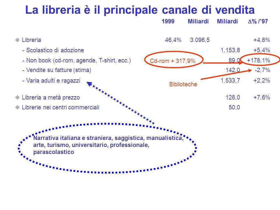 La libreria è il principale canale di vendita1999MiliardiMiliardi % /97 % /97 Libreria46,4%3.096,5+4,8% - Scolastico di adozione1.153,8+5,4% - Non boo