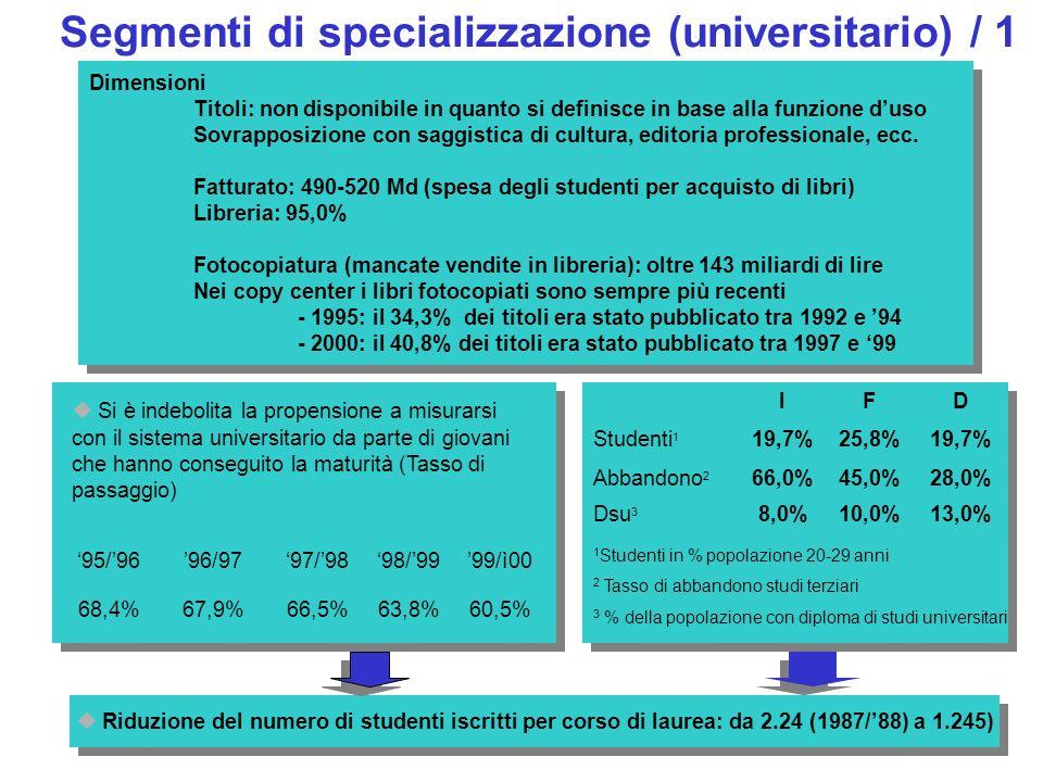 Segmenti di specializzazione (universitario) / 1 Dimensioni Titoli: non disponibile in quanto si definisce in base alla funzione duso Sovrapposizione