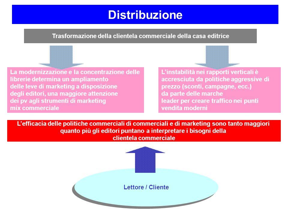 Trasformazione della clientela commerciale della casa editrice La modernizzazione e la concentrazione delle librerie determina un ampliamento delle le