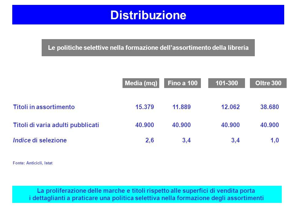 Titoli in assortimento15.37911.88912.06238.680 Titoli di varia adulti pubblicati40.900 Indice di selezione2,63,4 1,0 Le politiche selettive nella form