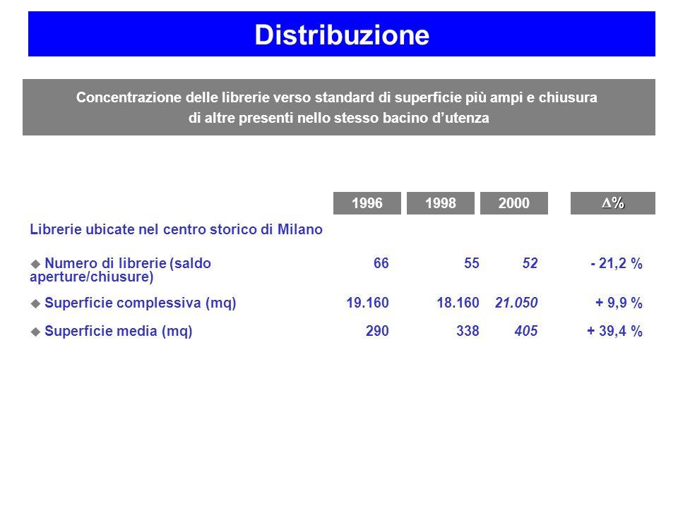 Librerie ubicate nel centro storico di Milano Numero di librerie (saldo aperture/chiusure) 665552- 21,2 % Superficie complessiva (mq)19.16018.16021.05