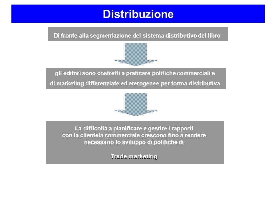 Di fronte alla segmentazione del sistema distributivo del libro gli editori sono costretti a praticare politiche commerciali e di marketing differenzi