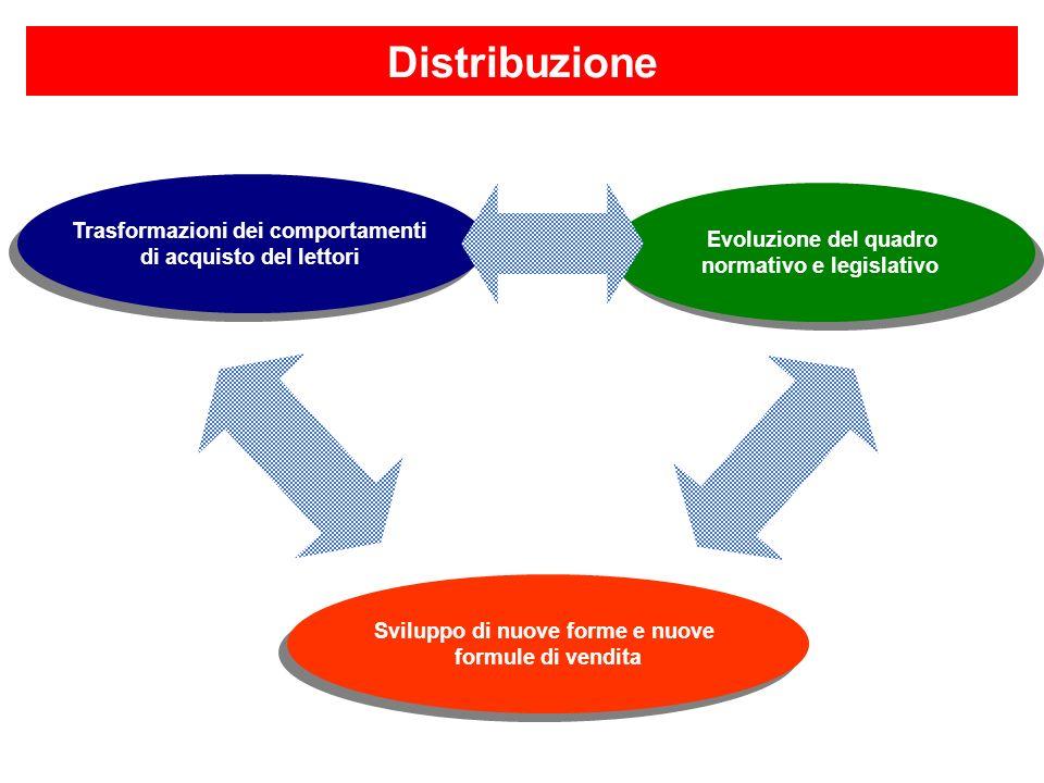 Sviluppo di nuove forme e nuove formule di vendita Sviluppo di nuove forme e nuove formule di vendita Trasformazioni dei comportamenti di acquisto del