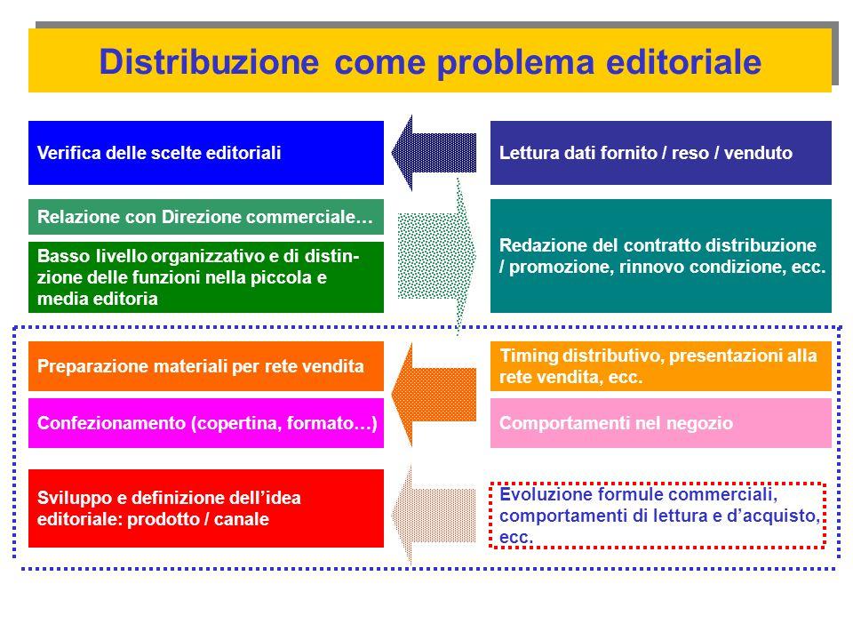 Distribuzione come problema editoriale Verifica delle scelte editorialiLettura dati fornito / reso / venduto Basso livello organizzativo e di distin-