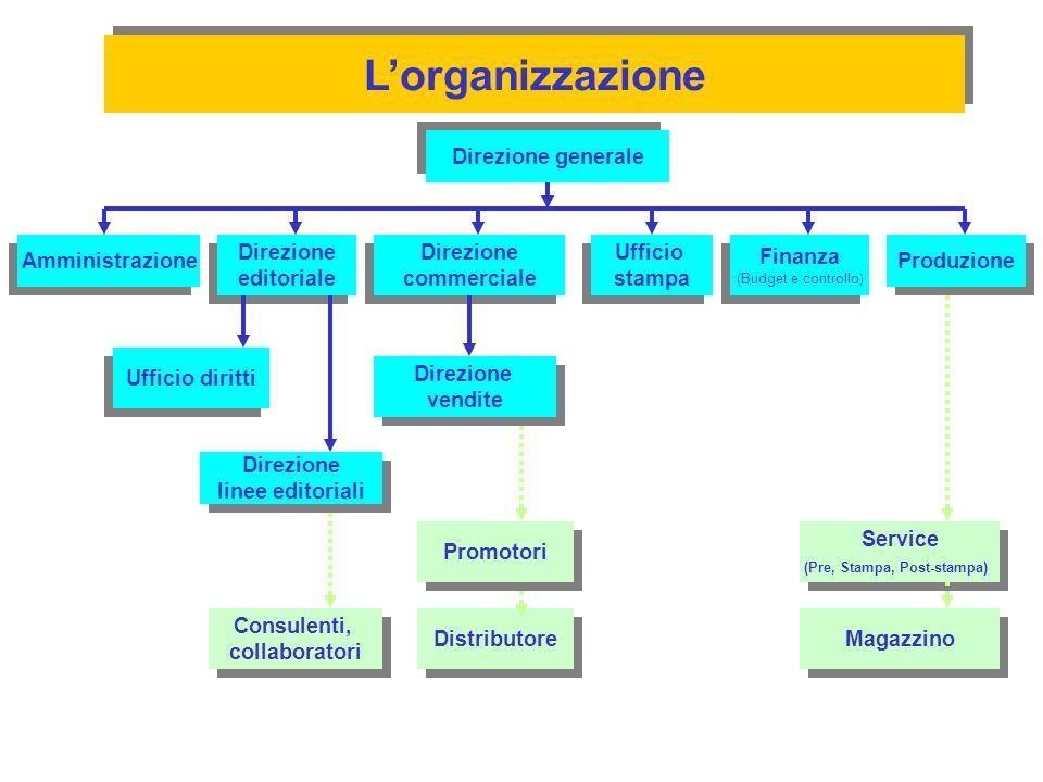 Lorganizzazione Direzione generale Amministrazione Direzione editoriale Direzione editoriale Finanza (Budget e controllo) Finanza (Budget e controllo)