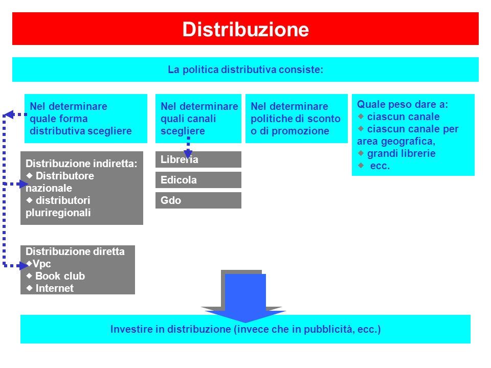Distribuzione La politica distributiva consiste: Nel determinare quali canali scegliere Quale peso dare a: ciascun canale ciascun canale per area geog