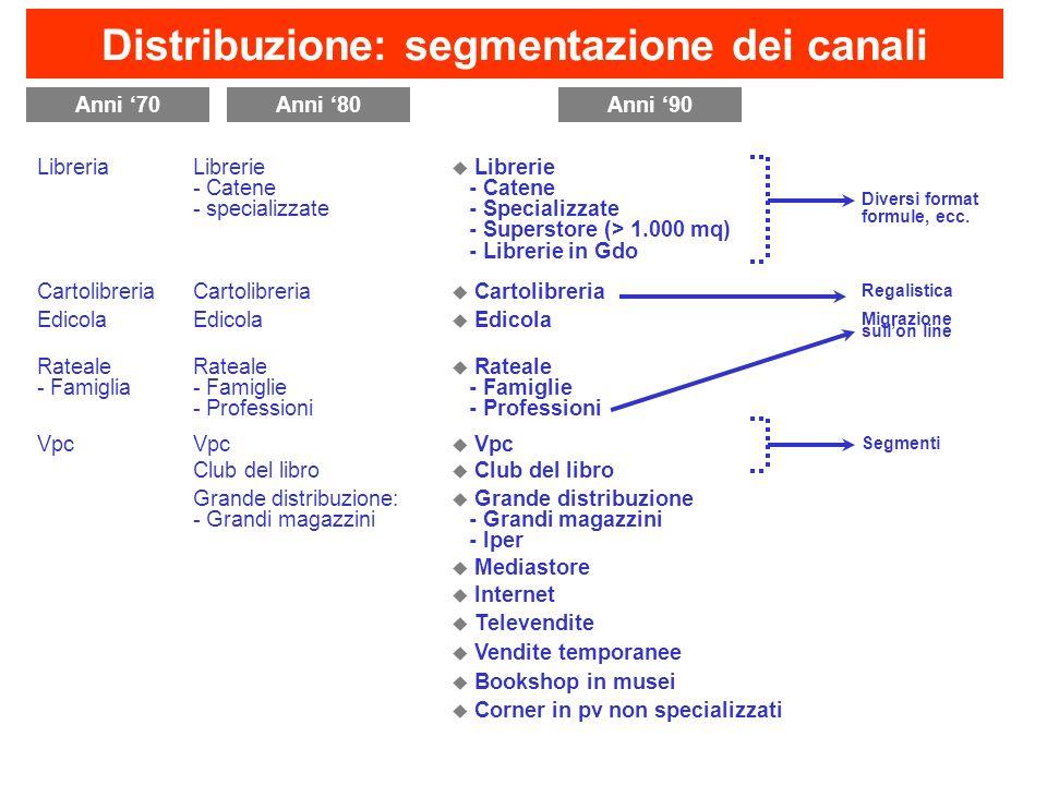 Libreria Librerie - Catene - specializzate Librerie - Catene - Specializzate - Superstore (> 1.000 mq) - Librerie in Gdo Diversi format formule, ecc.