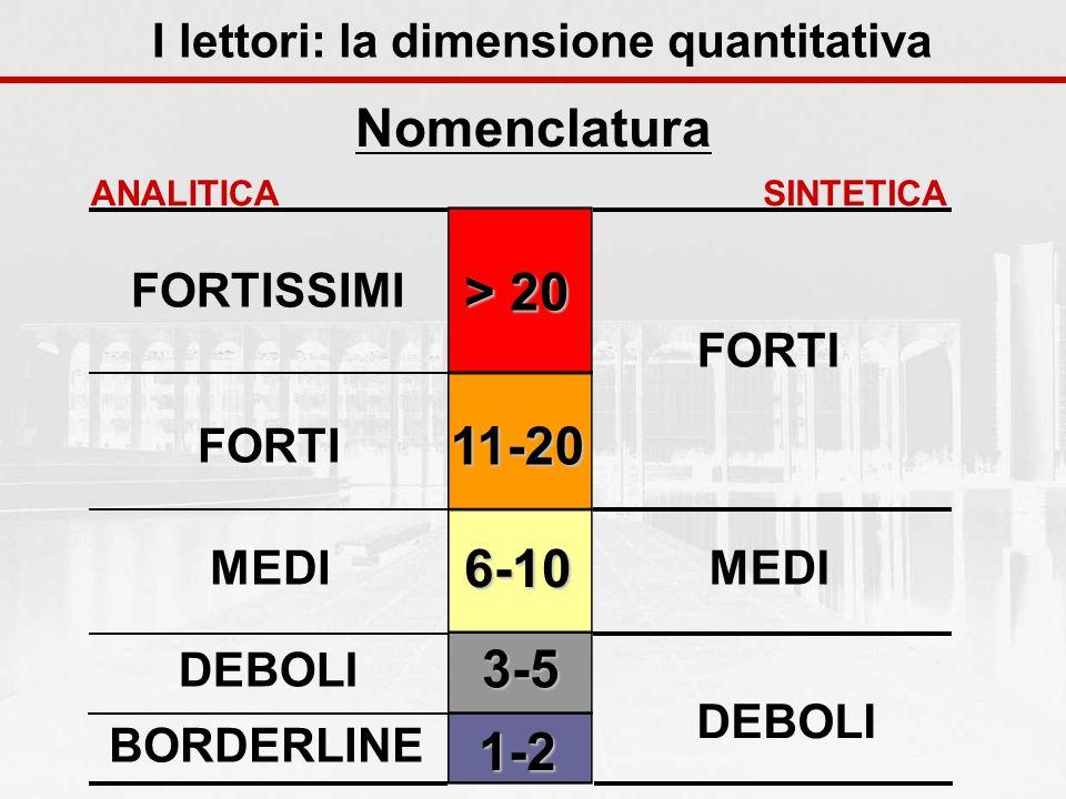 1-2 3-5 6-10 11-20 > 20 I lettori: la dimensione quantitativa Nomenclatura DEBOLI FORTI MEDI SINTETICA BORDERLINE FORTISSIMI FORTI MEDI DEBOLI ANALITICA