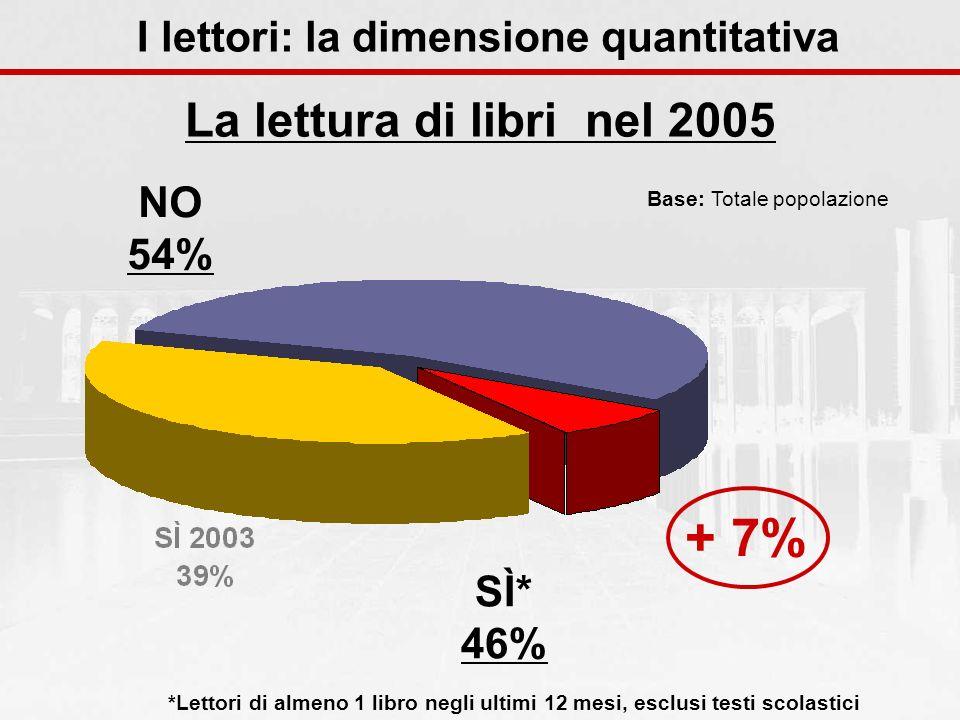 La lettura di libri nel 2005 *Lettori di almeno 1 libro negli ultimi 12 mesi, esclusi testi scolastici SÌ* 46% Base: Totale popolazione NO 54% + 7% I lettori: la dimensione quantitativa