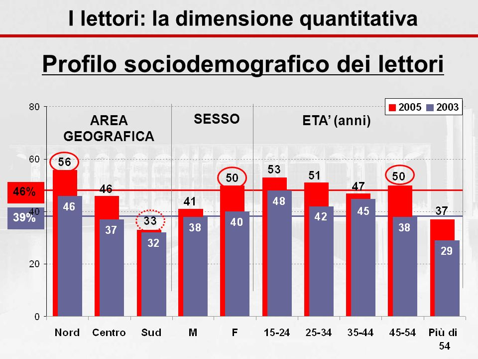 Profilo sociodemografico dei lettori 46%39% AREA GEOGRAFICA SESSO ETA (anni) I lettori: la dimensione quantitativa