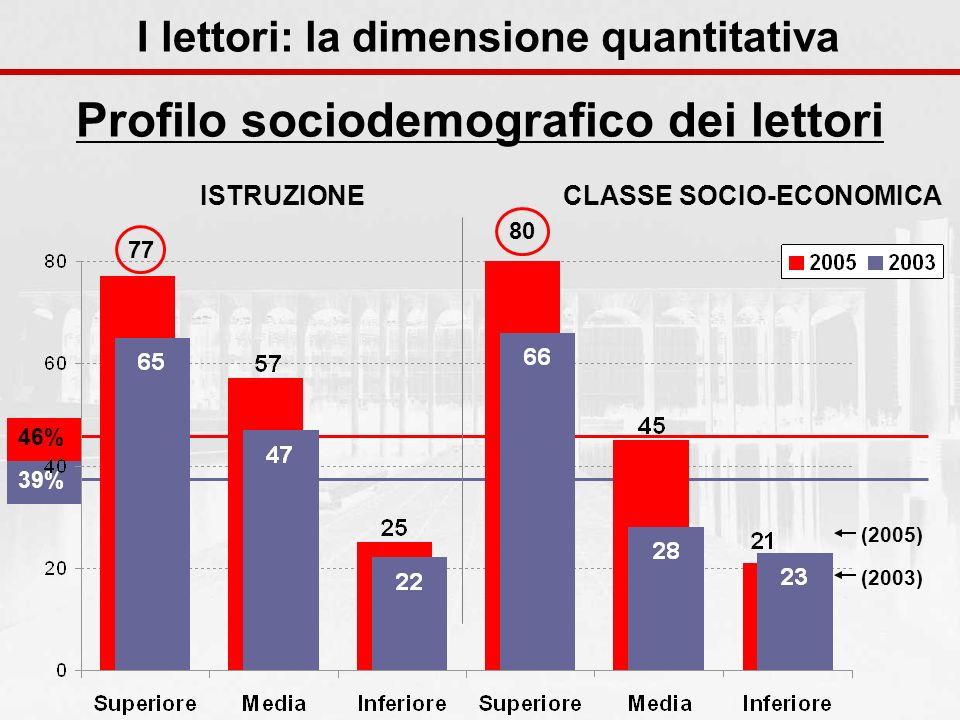 39%46% ISTRUZIONECLASSE SOCIO-ECONOMICA (2003) (2005) Profilo sociodemografico dei lettori 77 80 I lettori: la dimensione quantitativa