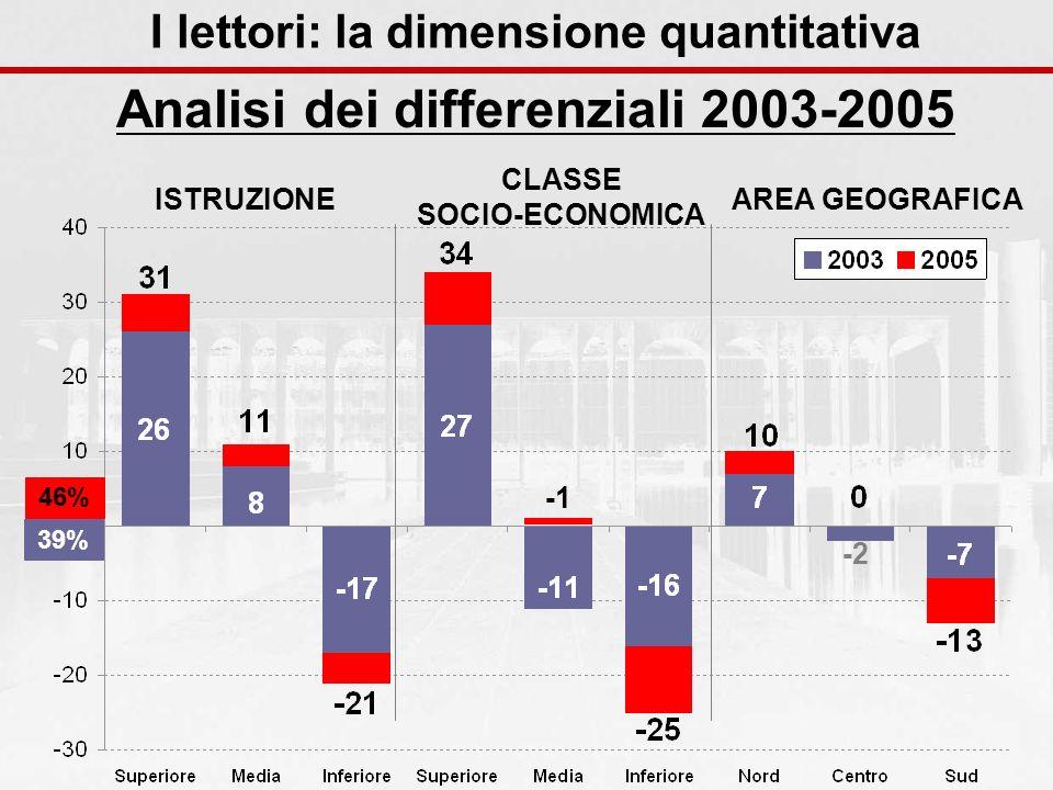 Analisi dei differenziali 2003-2005 ISTRUZIONE CLASSE SOCIO-ECONOMICA AREA GEOGRAFICA -2 46% 39% I lettori: la dimensione quantitativa