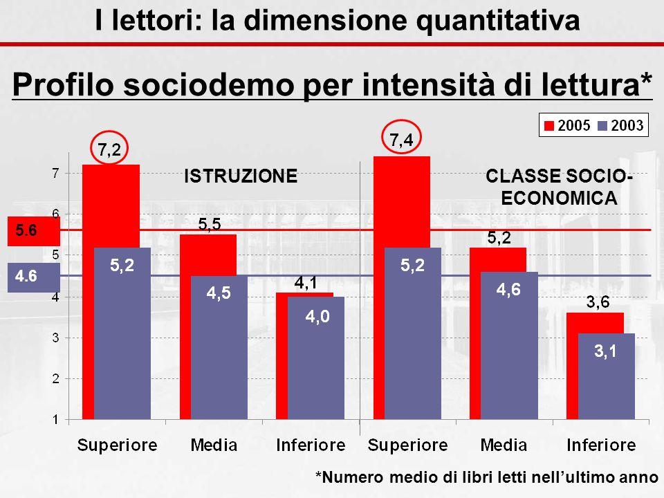 4.65.6 ISTRUZIONECLASSE SOCIO- ECONOMICA Profilo sociodemo per intensità di lettura* *Numero medio di libri letti nellultimo anno I lettori: la dimensione quantitativa