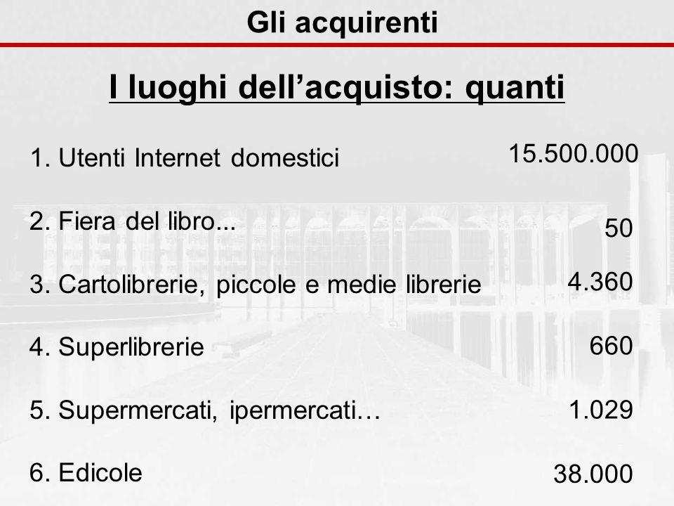 Gli acquirenti I luoghi dellacquisto: quanti 1. Utenti Internet domestici 2.