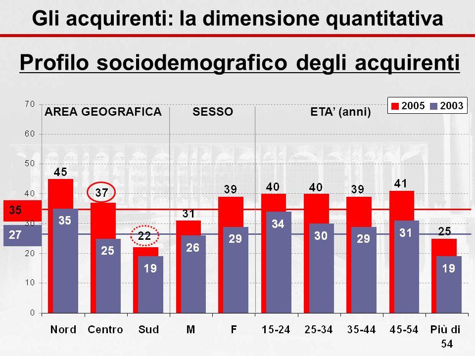 3527 AREA GEOGRAFICASESSOETA (anni) Profilo sociodemografico degli acquirenti Gli acquirenti: la dimensione quantitativa