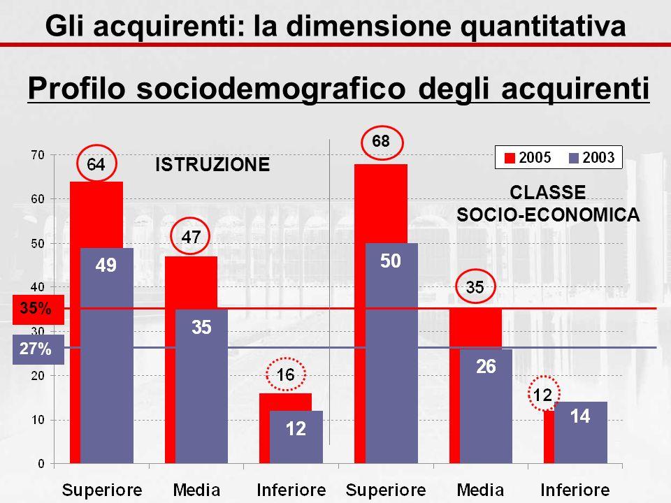 ISTRUZIONE CLASSE SOCIO-ECONOMICA 27%35% 68 Gli acquirenti: la dimensione quantitativa Profilo sociodemografico degli acquirenti
