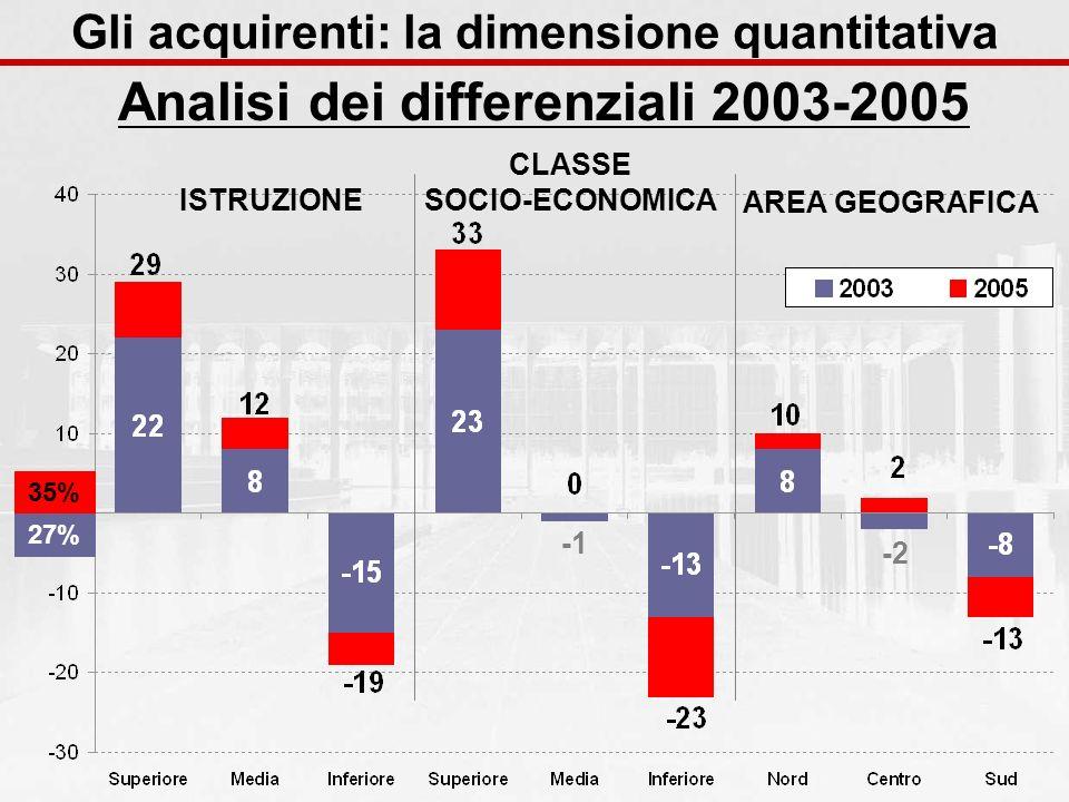 ISTRUZIONE CLASSE SOCIO-ECONOMICA AREA GEOGRAFICA -2 35% 27% Analisi dei differenziali 2003-2005 Gli acquirenti: la dimensione quantitativa