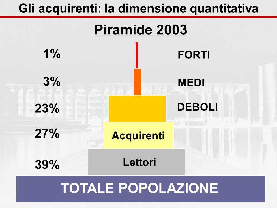 TOTALE POPOLAZIONE Lettori 39% MEDI 3% FORTI 1% 23% DEBOLI Piramide 2003 Gli acquirenti: la dimensione quantitativa 27% Acquirenti