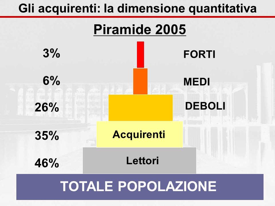 TOTALE POPOLAZIONE Lettori 46% Acquirenti 35% MEDI 6% FORTI 3% 26% DEBOLI Piramide 2005 Gli acquirenti: la dimensione quantitativa