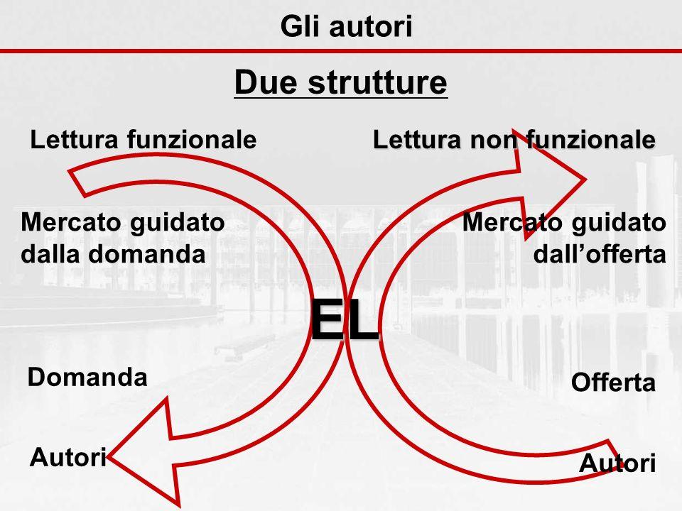 Lettura non funzionale Mercato guidato dallofferta Offerta Autori Gli autori EL Mercato guidato dalla domanda Domanda Autori Lettura funzionale Due strutture