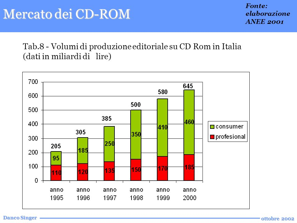 Danco Singer ottobre 2002 Tab.8 - Volumi di produzione editoriale su CD Rom in Italia (dati in miliardi di lire) Fonte: elaborazione ANEE 2001 Mercato dei CD-ROM