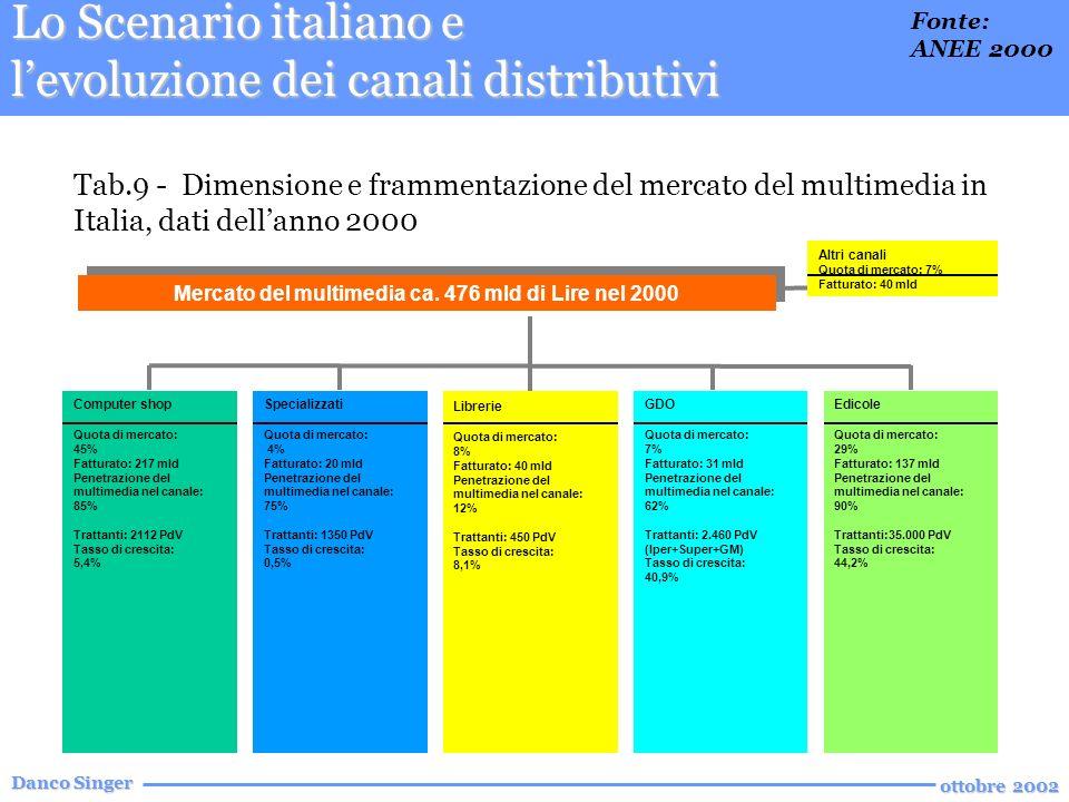 Danco Singer ottobre 2002 Lo Scenario italiano e levoluzione dei canali distributivi Tab.9 - Dimensione e frammentazione del mercato del multimedia in Italia, dati dellanno 2000 Mercato del multimedia ca.