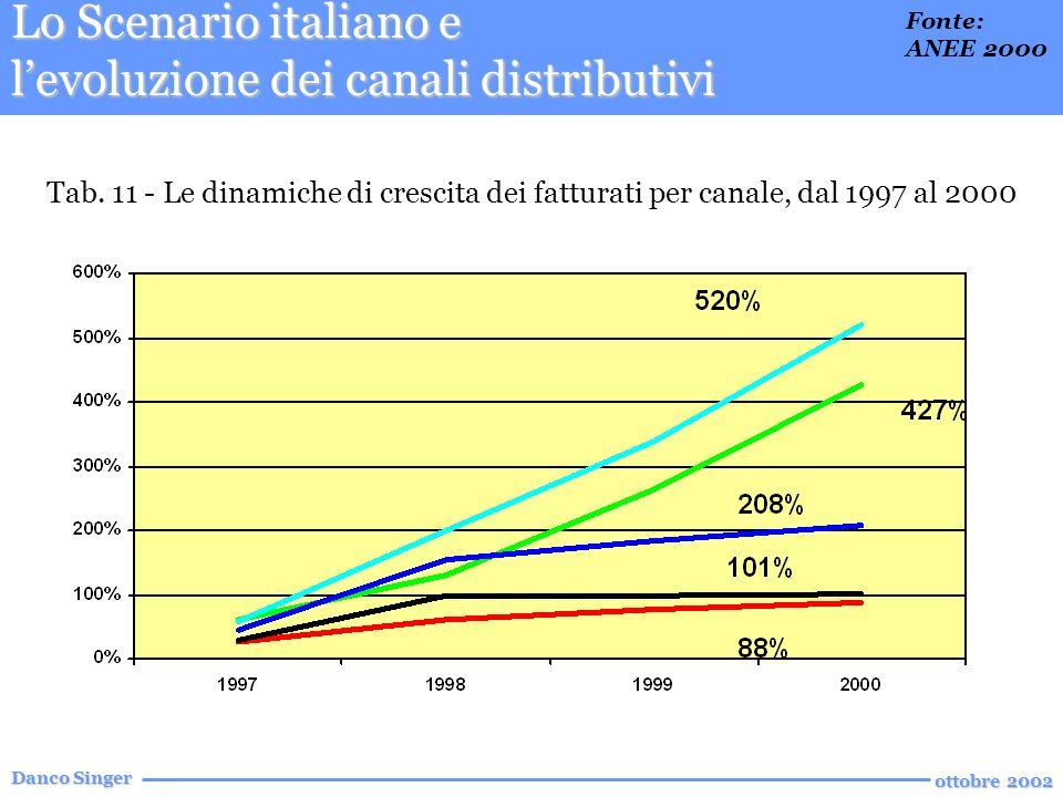 Danco Singer ottobre 2002 Lo Scenario italiano e levoluzione dei canali distributivi Tab.