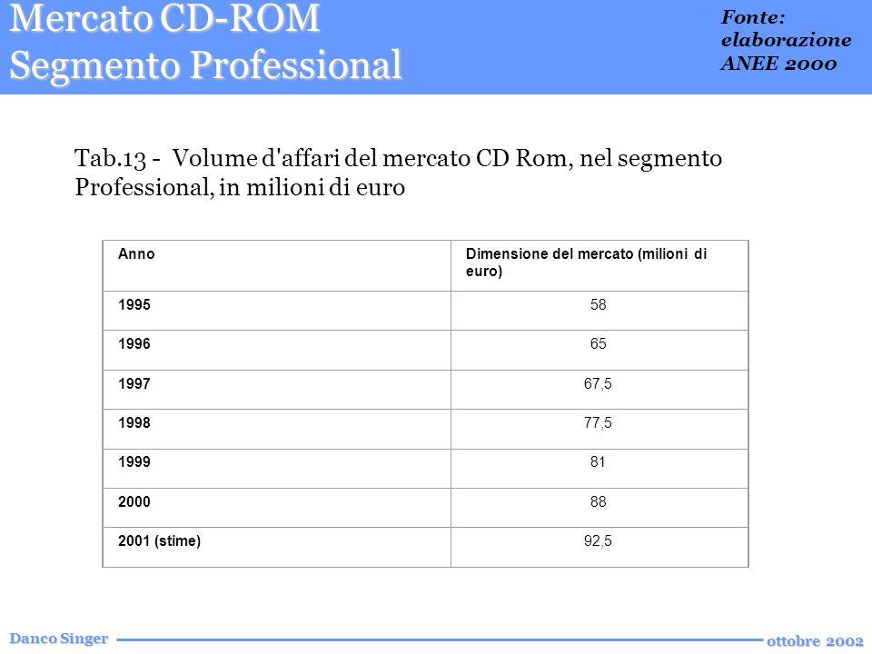 Danco Singer ottobre 2002 Tab.13 - Volume d affari del mercato CD Rom, nel segmento Professional, in milioni di euro AnnoDimensione del mercato (milioni di euro) 199558 199665 199767,5 199877,5 199981 200088 2001 (stime)92,5 Mercato CD-ROM Segmento Professional Fonte: elaborazione ANEE 2000