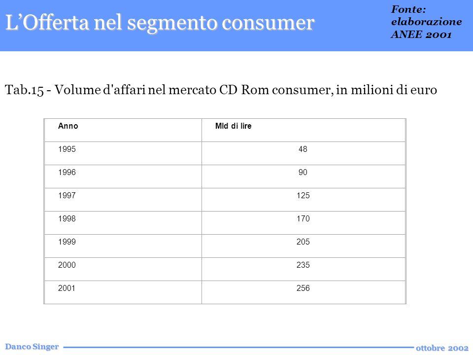 Danco Singer ottobre 2002 Tab.15 - Volume d affari nel mercato CD Rom consumer, in milioni di euro AnnoMld di lire 199548 199690 1997125 1998170 1999205 2000235 2001256 LOfferta nel segmento consumer Fonte: elaborazione ANEE 2001