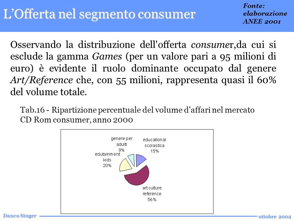 Danco Singer ottobre 2002 Osservando la distribuzione dell offerta consumer,da cui si esclude la gamma Games (per un valore pari a 95 milioni di euro) è evidente il ruolo dominante occupato dal genere Art/Reference che, con 55 milioni, rappresenta quasi il 60% del volume totale.