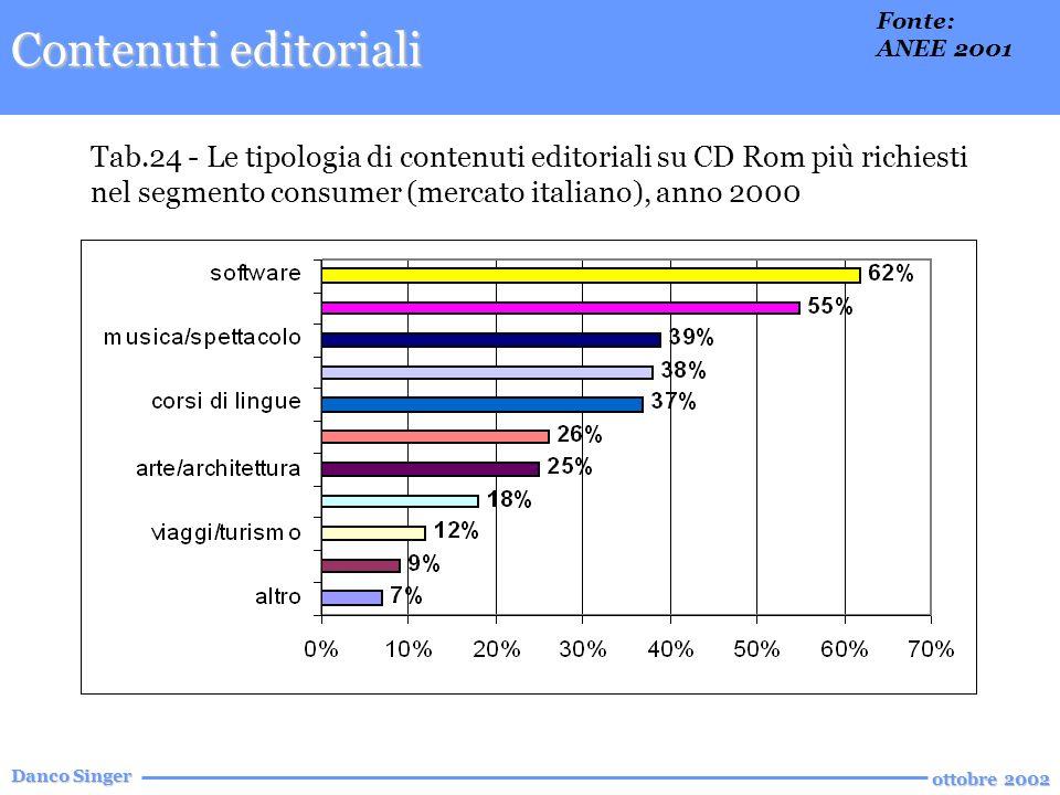 Danco Singer ottobre 2002 Tab.24 - Le tipologia di contenuti editoriali su CD Rom più richiesti nel segmento consumer (mercato italiano), anno 2000 Contenuti editoriali Fonte: ANEE 2001