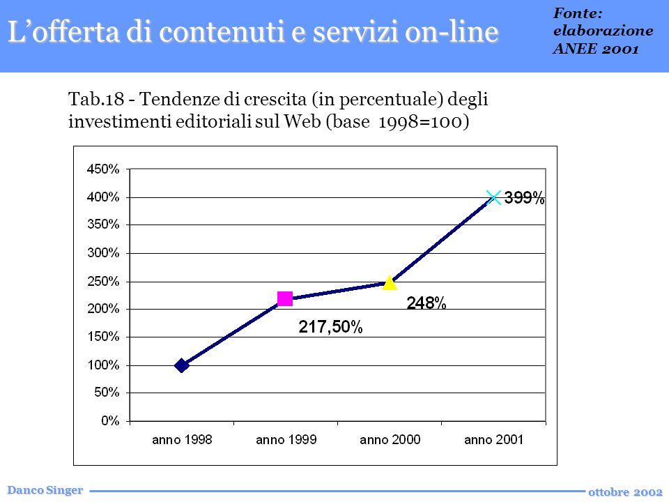 Danco Singer ottobre 2002 Tab.18 - Tendenze di crescita (in percentuale) degli investimenti editoriali sul Web (base 1998=100) Lofferta di contenuti e servizi on-line Fonte: elaborazione ANEE 2001