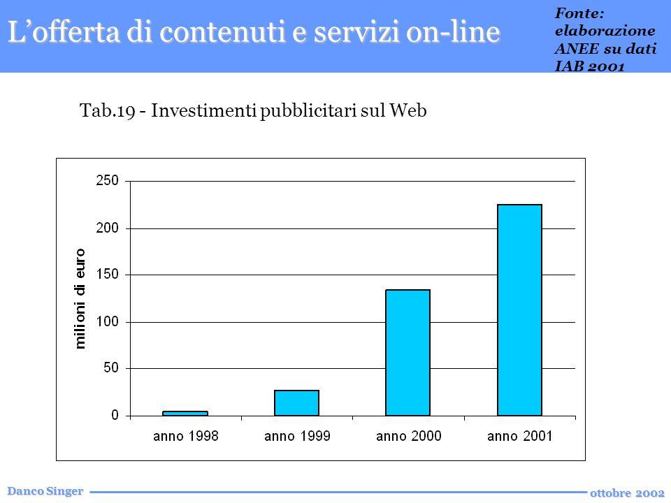 Danco Singer ottobre 2002 Tab.19 - Investimenti pubblicitari sul Web Lofferta di contenuti e servizi on-line Fonte: elaborazione ANEE su dati IAB 2001