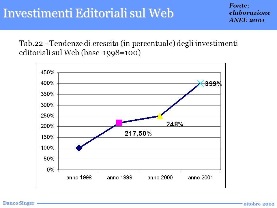 Danco Singer ottobre 2002 Tab.22 - Tendenze di crescita (in percentuale) degli investimenti editoriali sul Web (base 1998=100) Investimenti Editoriali sul Web Fonte: elaborazione ANEE 2001